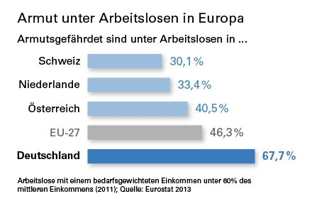 Etwa 70 Prozent der Arbeitslosen in Deutschland von Armut bedroht
