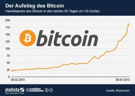 Der Aufstieg des Bitcoin als Alternativwährung