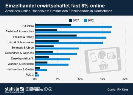 Rasantes Wachstum des E-Commerce hält auch 2013 an