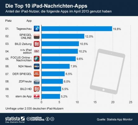 Aktuelle Nachrichten fürs iPad: die beliebtesten Nachrichten-Apps