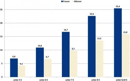Niedriglohnsektor: jeder Vierte arbeitet für wenig Geld