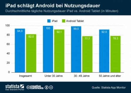 Das Apple Fieber: beeindruckende Zahlen für iOS