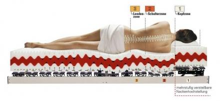 Gesund und erholsam schlafen mit der richtigen Matratze