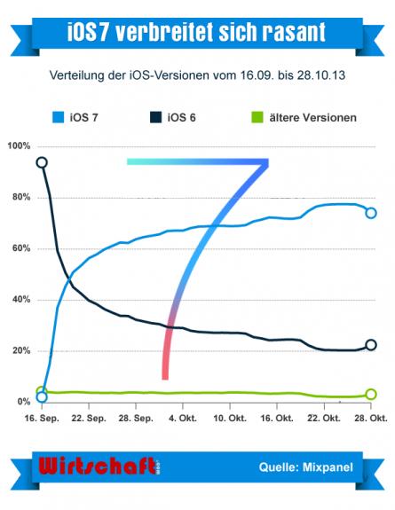 Apple iPhone & iPad: Drei Viertel nutzen iOS 7