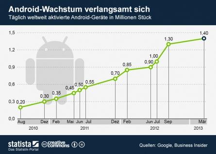 Was ist dran am Wachstumsrückgang von Android?