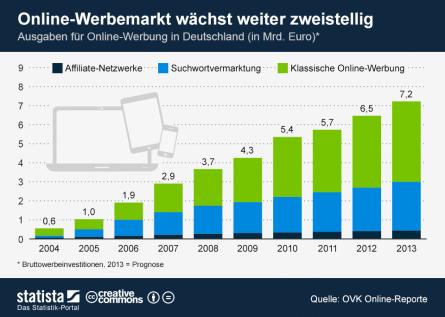 Markt für Onlinewerbung wächst weiter zweistellig