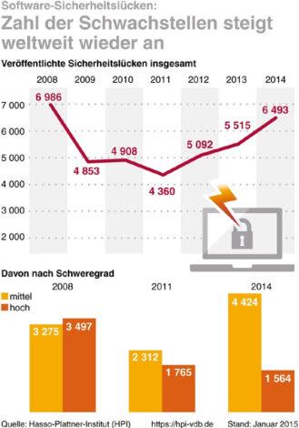 Studie: Immer mehr Software mit Sicherheitslücken