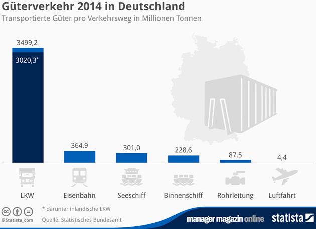 gterverkehr-in-deutschland-2014