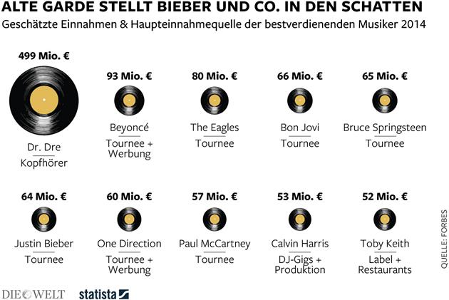 Musikindustrie – die bestbezahlten Musiker der Welt