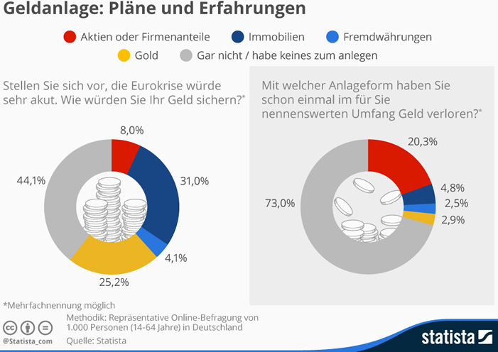 Geldanlagen Umfrage: Erfahrungen der Deutschen mit Geldanlagen