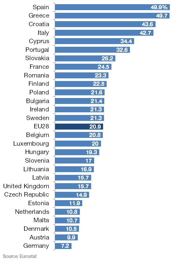 Jugendarbeitslosigkeit Jugendarbeitslosigkeit: Europas Schande