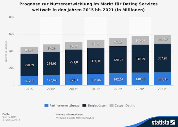Dating-Services Vermittlung: Deutsche skeptisch gegenüber digitalen Dienstleistungen