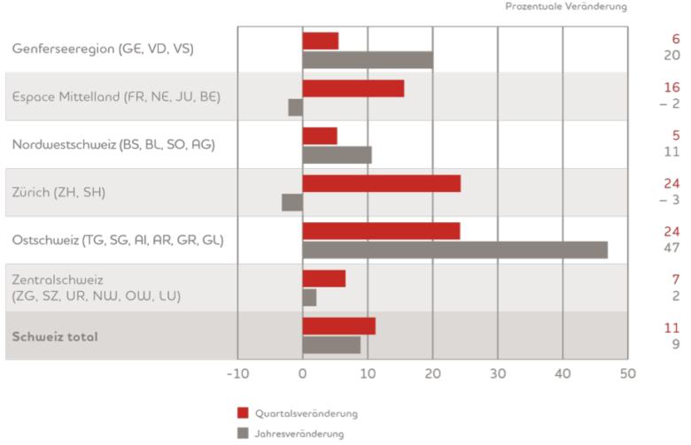 Stellenmarkt-Schweiz Schweizer Stellenmarkt weiter im Aufschwung