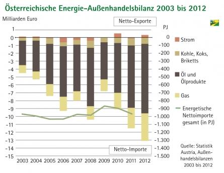 Energie: Österreich mit 13 Mrd. Euro Außenhandelsbilanz-Defizit