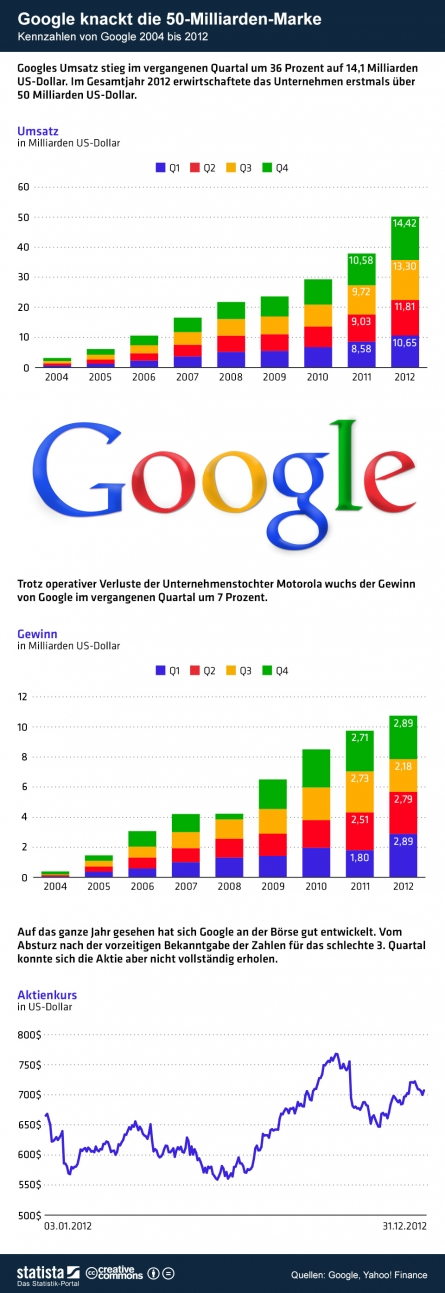 Google Kennzahlen